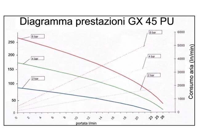 g x 45